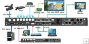 Createk CK4L3200S Video Processor, Seamless Three Windows LED Switcher